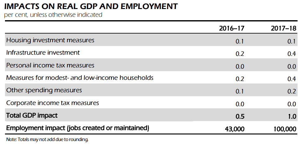 Impacts GDP