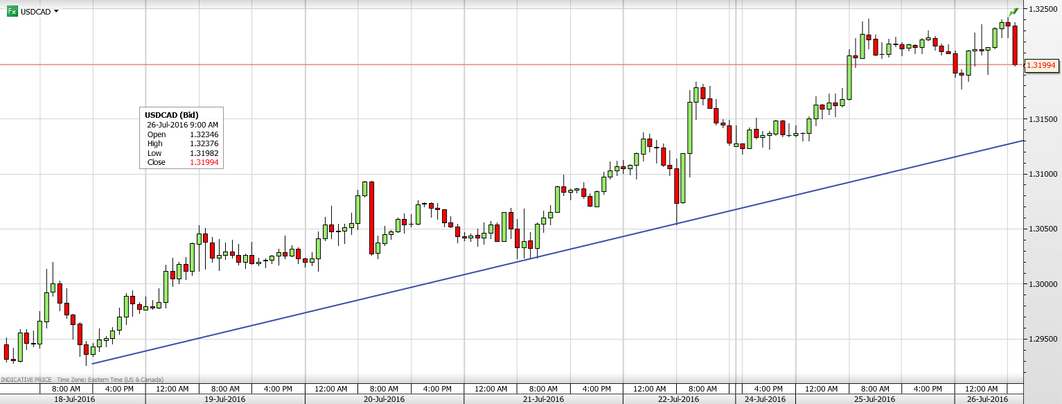 USDCAD 26TH JULY