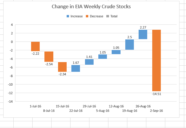 eia-stocks