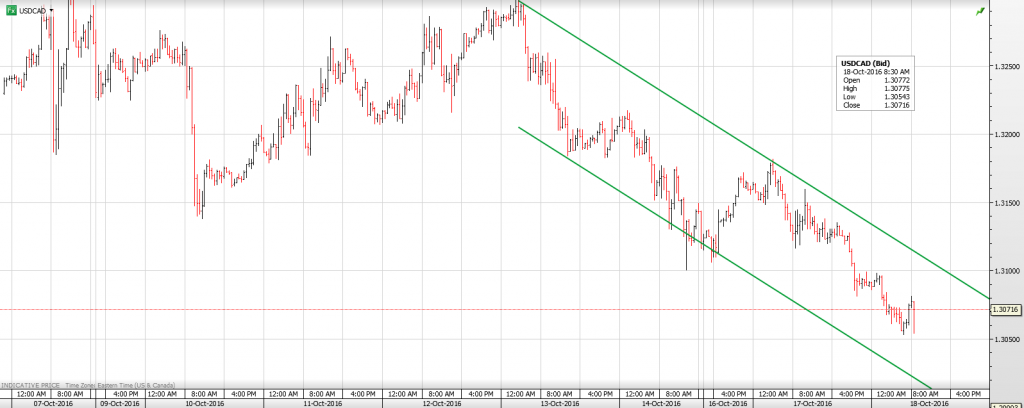 usdcad-18th-oct